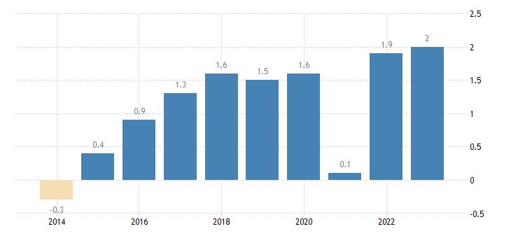 belgium overall employment growth eurostat data