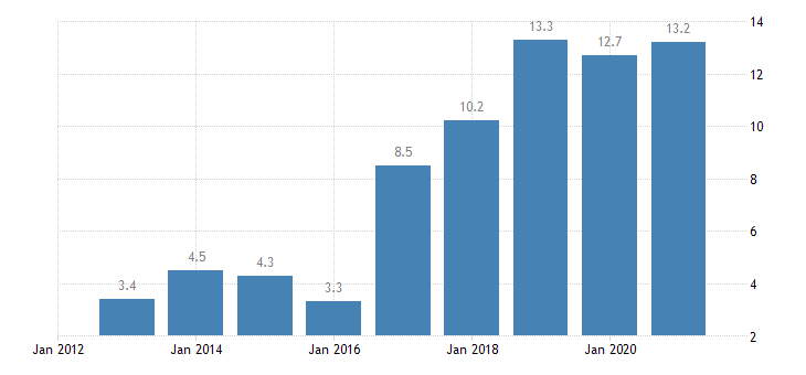 belgium overcrowding rate cities eurostat data
