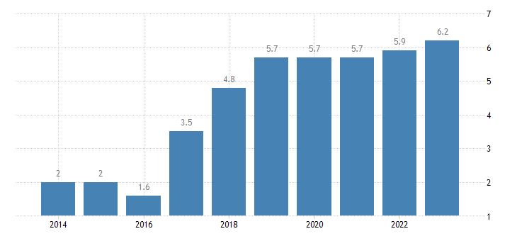 belgium overcrowding rate eurostat data