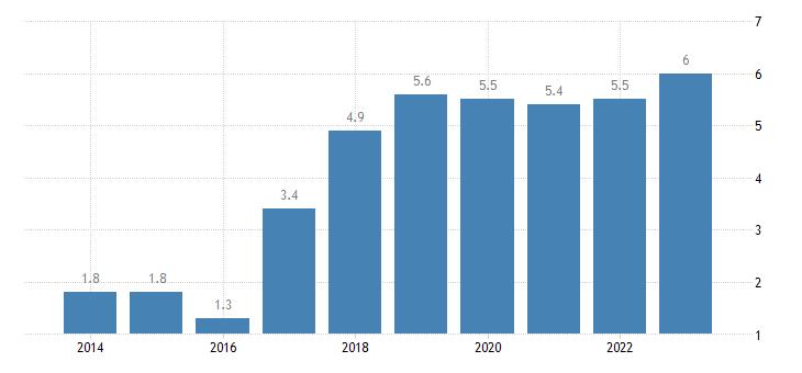 belgium overcrowding rate females eurostat data