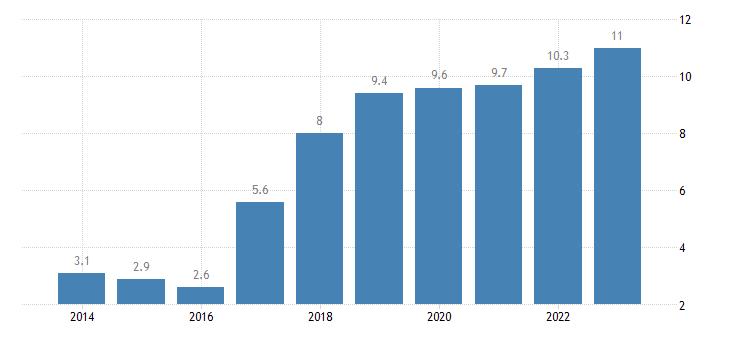 belgium overcrowding rate less than 18 years eurostat data