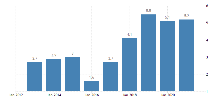 belgium overcrowding rate single person eurostat data