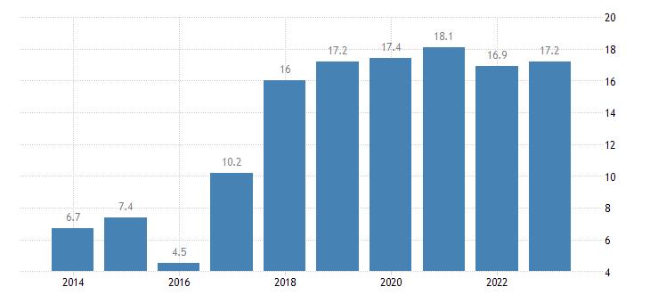 belgium overcrowding rate tenant rent at market price eurostat data