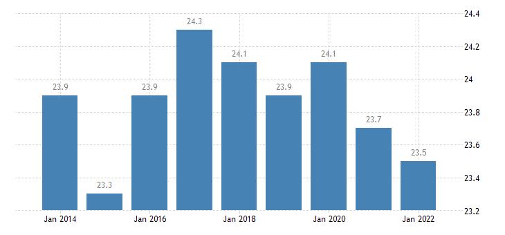 belgium part time employment rate eurostat data