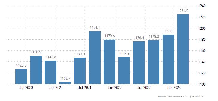 Belgium Part Time Employment