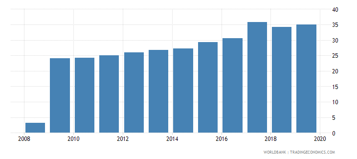 belgium pension fund assets to gdp percent wb data