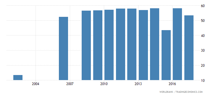 belgium percentage of graduates from programmes in unspecified fields in tertiary education who are female percent wb data
