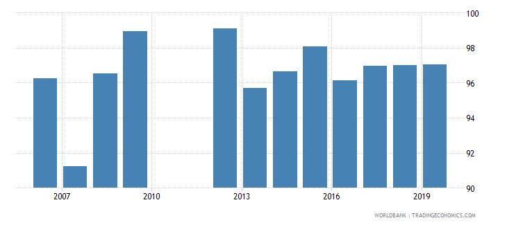 belgium persistence to grade 5 total percent of cohort wb data