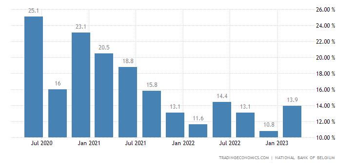 Belgium Household Saving Rate