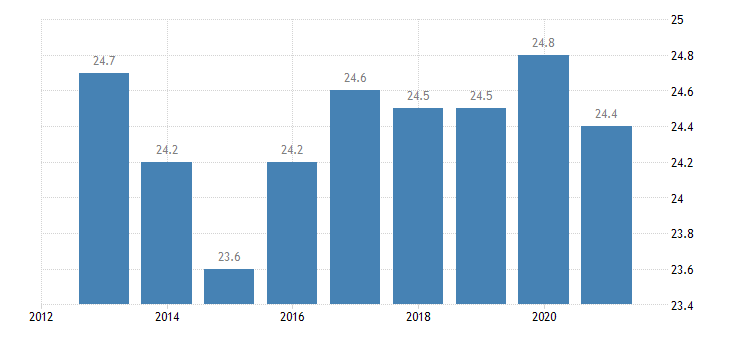 belgium persons employed part time from 15 to 64 years eurostat data