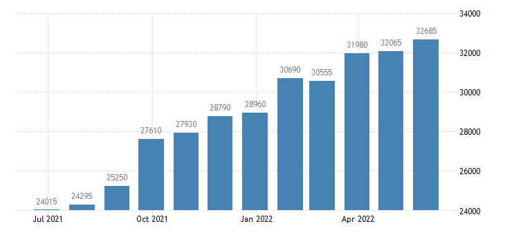 belgium persons subject of asylum applications pending at the end of the month eurostat data