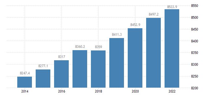 belgium population aged 15 74 eurostat data