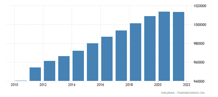 belgium population ages 0 14 male wb data