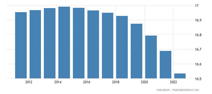 belgium population ages 0 14 percent of total wb data