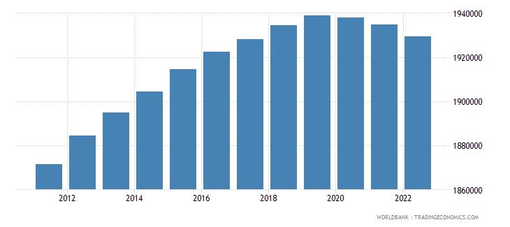 belgium population ages 0 14 total wb data