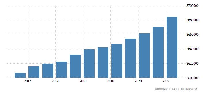 belgium population ages 15 64 female wb data