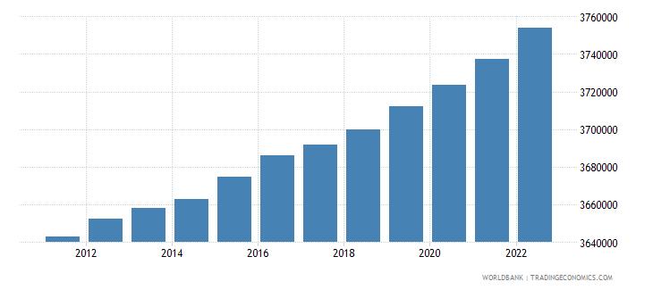 belgium population ages 15 64 male wb data