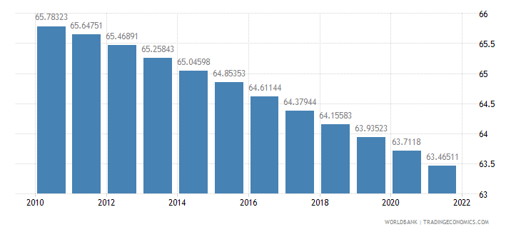 belgium population ages 15 64 percent of total wb data