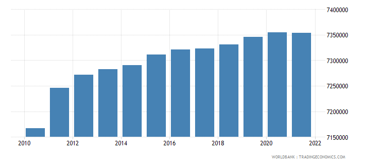belgium population ages 15 64 total wb data
