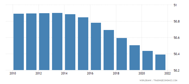 belgium population female percent of total wb data
