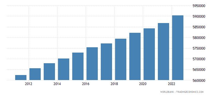 belgium population female wb data