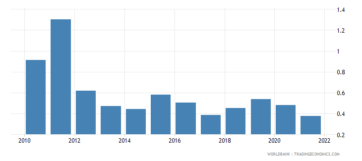 belgium population growth annual percent wb data