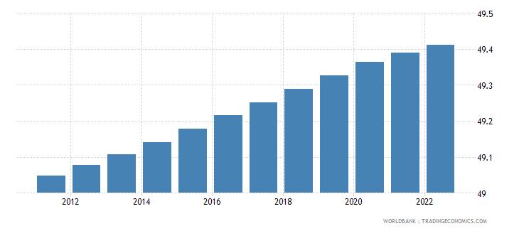 belgium population male percent of total wb data