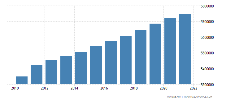 belgium population male wb data