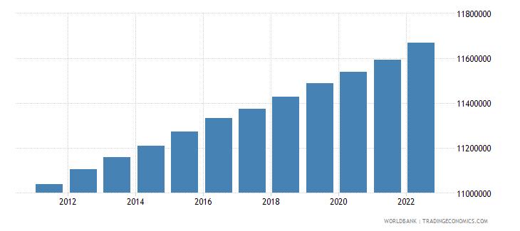belgium population total wb data