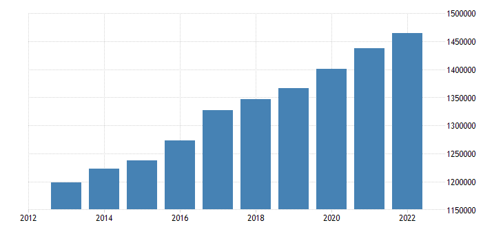 belgium population without the citizenship of the reporting country eurostat data