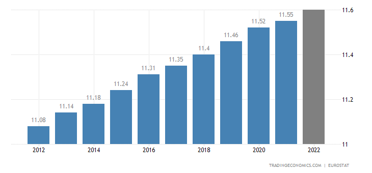 Belgium Population