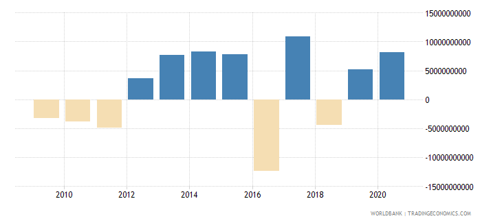 belgium portfolio equity net inflows bop us dollar wb data