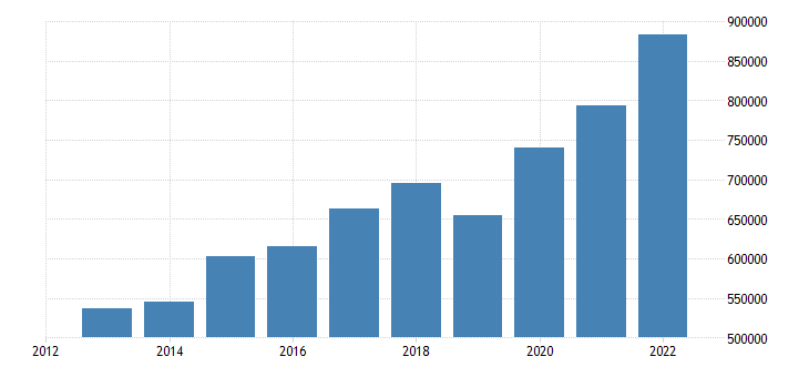 belgium portfolio investement assets positions at the end of period eurostat data