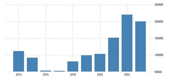 belgium portfolio investement net positions at the end of period eurostat data