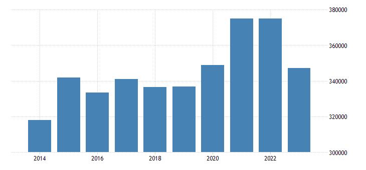 belgium portfolio investment assets financial account debt securities eurostat data