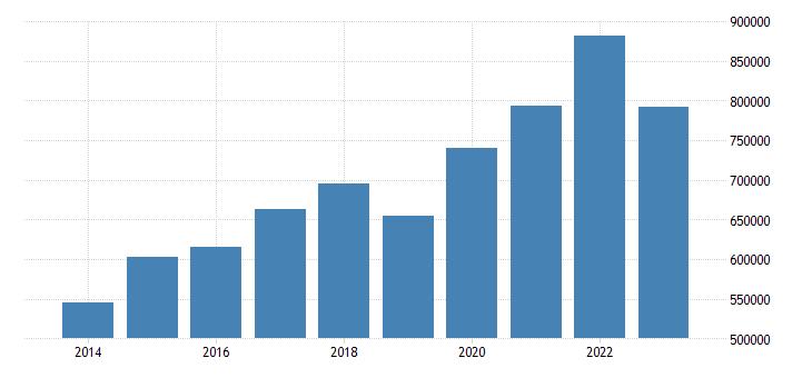 belgium portfolio investment assets financial account eurostat data