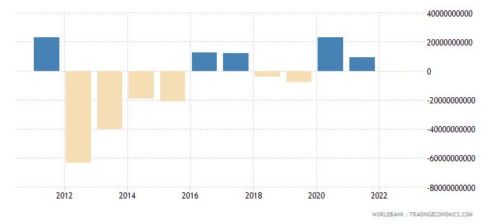 belgium portfolio investment excluding lcfar bop us dollar wb data
