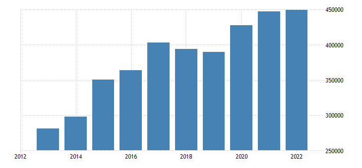 belgium portfolio investment liabilities financial account debt securities eurostat data