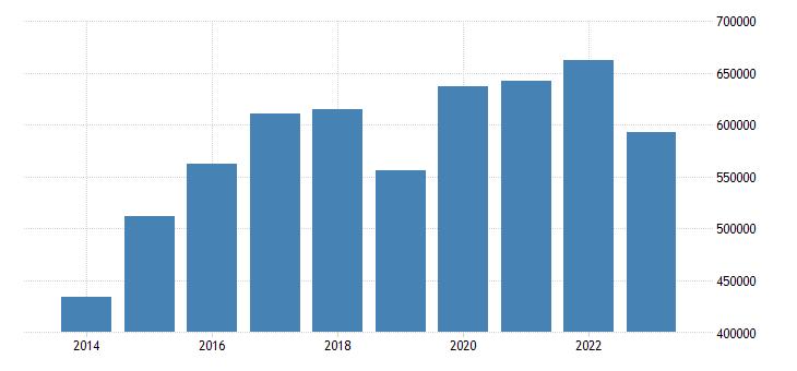 belgium portfolio investment liabilities financial account eurostat data