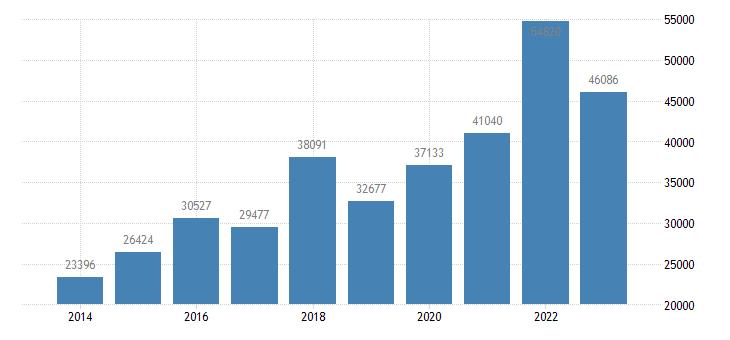 belgium portfolio investment liabilities financial account investment fund shares units eurostat data
