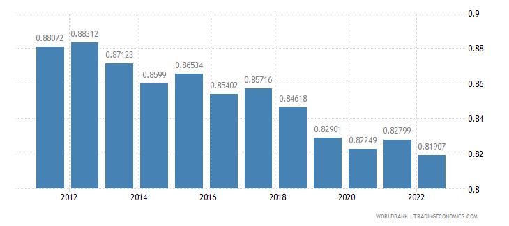 belgium ppp conversion factor private consumption lcu per international dollar wb data