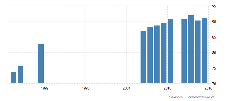 belgium primary completion rate female percent of relevant age group wb data