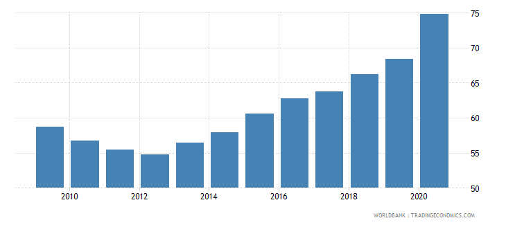 belgium private credit by deposit money banks to gdp percent wb data