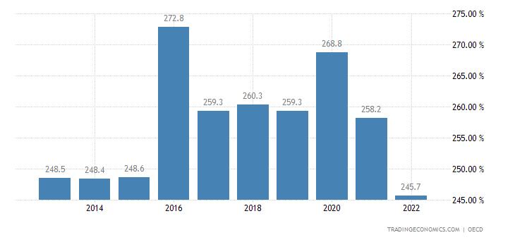 Belgium Private Debt to GDP