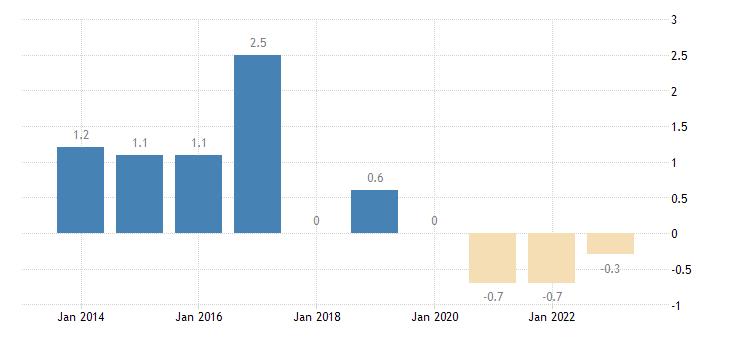 belgium private sector credit flow debt securities non financial corporations eurostat data