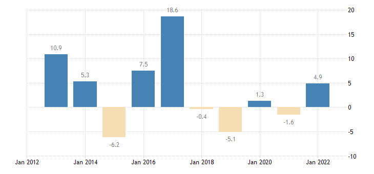 belgium private sector credit flow loans consolidated non financial corporations eurostat data