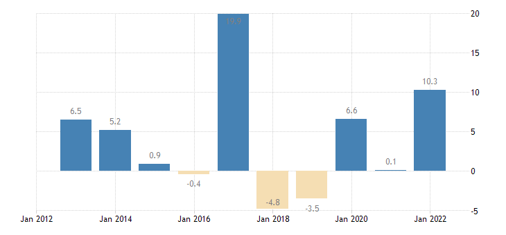 belgium private sector credit flow loans non financial corporations eurostat data