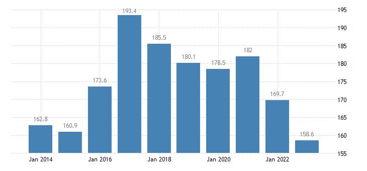 belgium private sector debt consolidated eurostat data