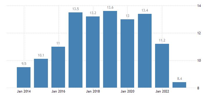 belgium private sector debt debt securities consolidated non financial corporations eurostat data