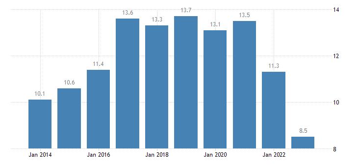belgium private sector debt debt securities non financial corporations eurostat data
